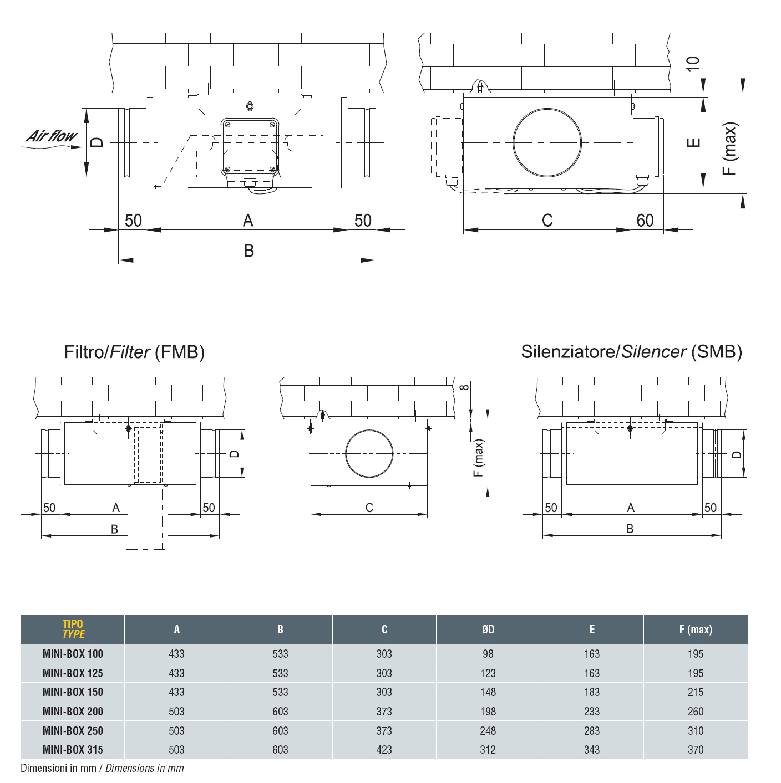 Размери: Звуко-изолирани вентилационни боксове DYNAIR MINI-BOX