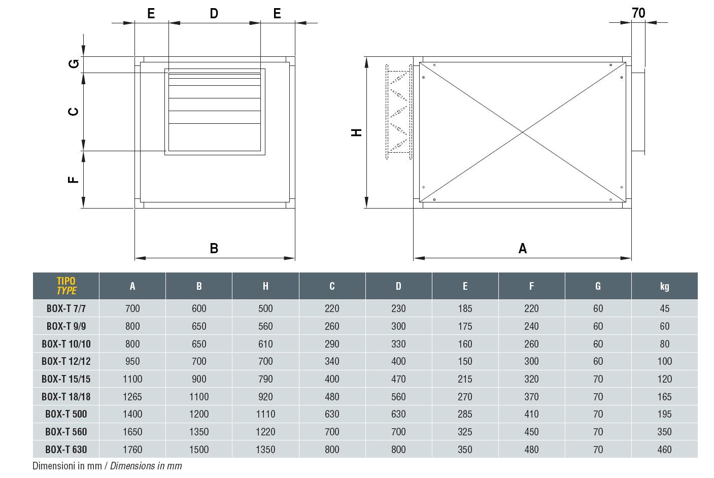 Размери: Звуко-изолирани вентилационни боксове с ремъчно задвижване DYNAIR BOX-T