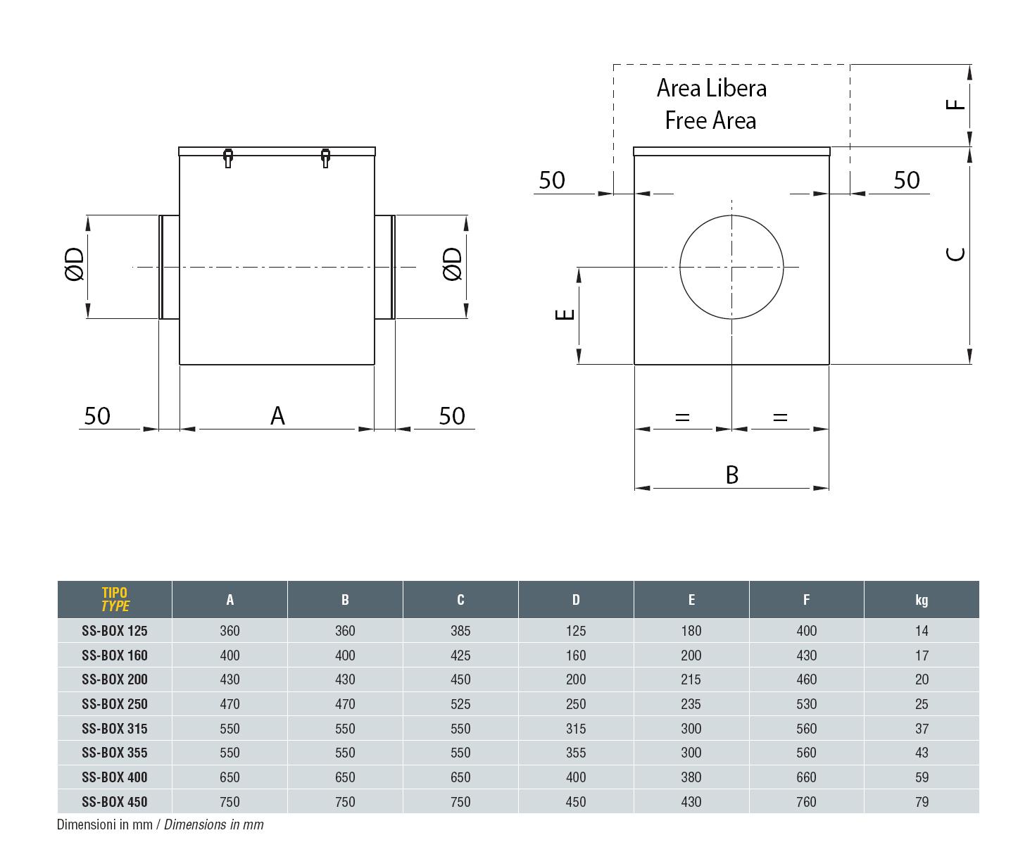 Размери: Звуко-изолирани вентилационни боксове DYNAIR SS-BOX